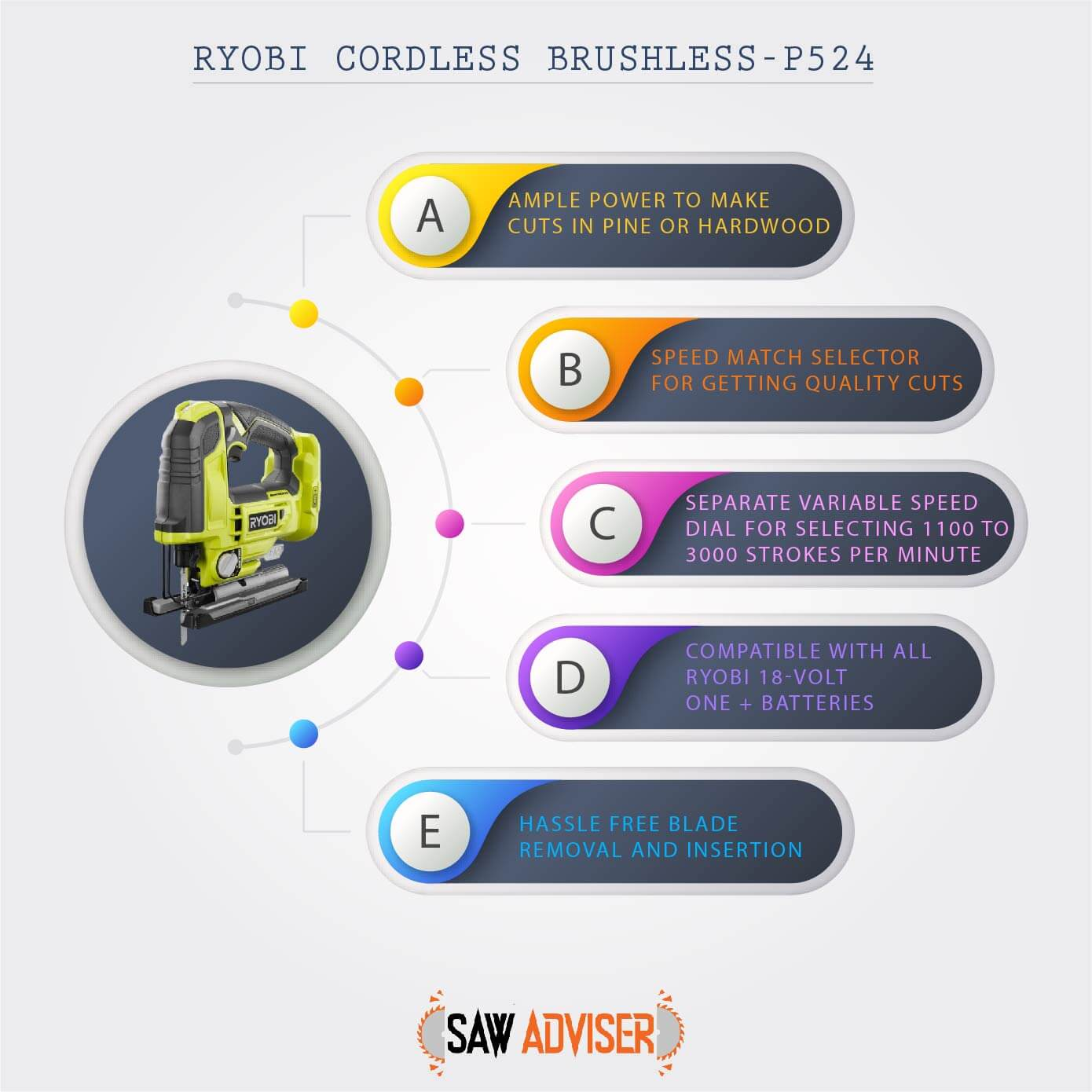 inforgrpahic for prominent features of RYOBI p524